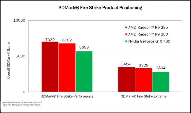 AMD sieht die R9 285 vor der R9 280 und der GTX 760. (Bild: AMD)