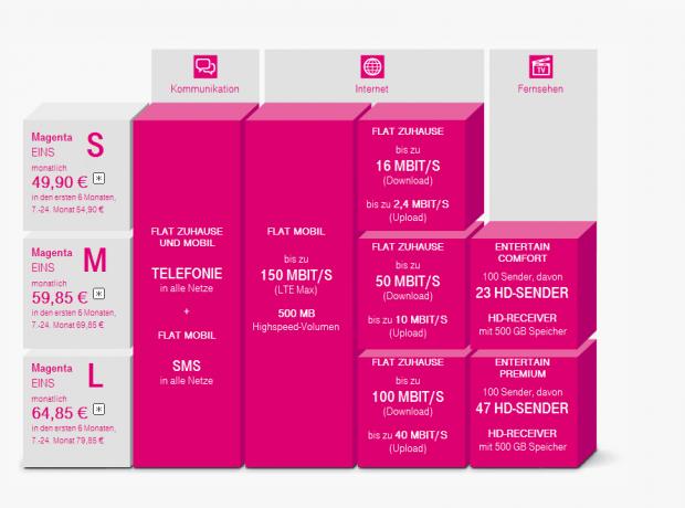 Übersicht der Magenta-Eins-Tarife (Bild: Deutsche Telekom)