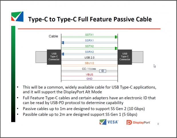 Passive Kabel dürfen mit vollem Tempo einen Meter lang sein. (Folien: Vesa)
