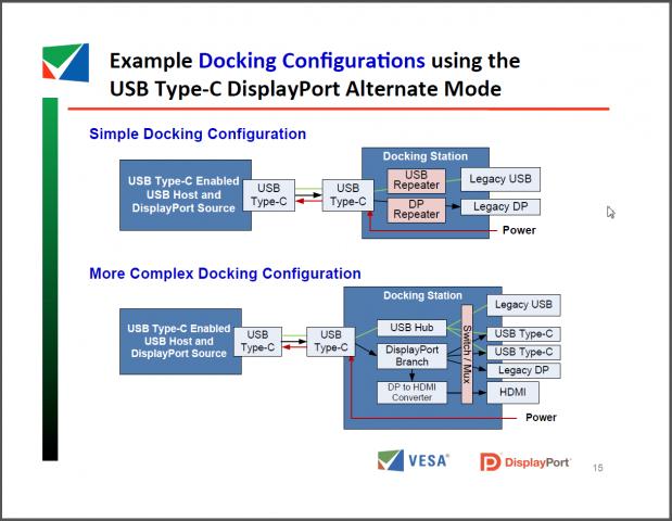 Einfache und komplexe Docks sind vorgesehen.