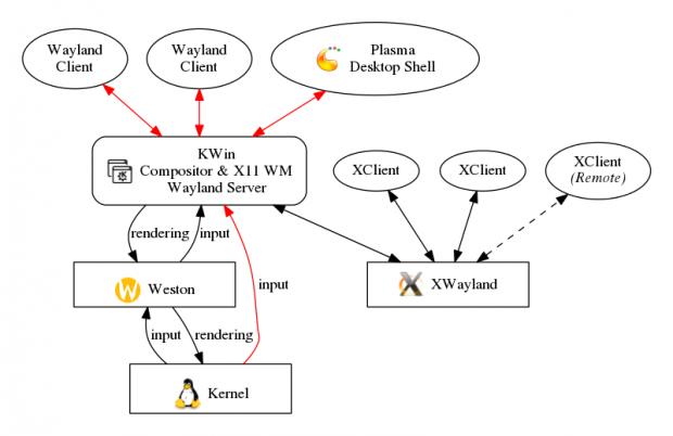 KWin wird Weston verwenden. (Bild: Martin Gräßlin - CC-BY-SA 3.0)