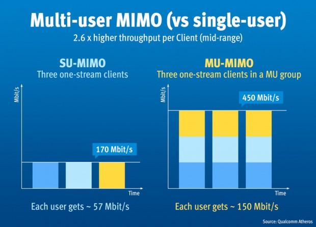 MU-MIMO soll auch bei einfachen Clients die Bandbreite fast verdreifachen. (Bild: AVM)