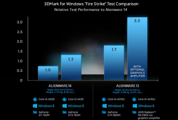 Benchmarks mit dem Graphics Amplifier (Bild: Alienware)