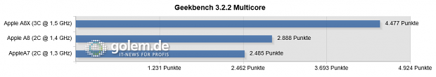 Geekbench 3.2.2 für iOS, 64 Bit, iPad Air 2, iPhone 6, iPhone 5S