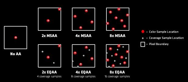 Verteilung der Samples bei MSAA und EQAA (Bild: AMD)