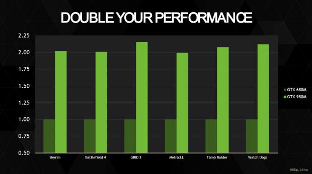 Die GTX 980M ist laut Hersteller rund doppelt so schnell wie die GTX 680M. (Bild: Nvidia)