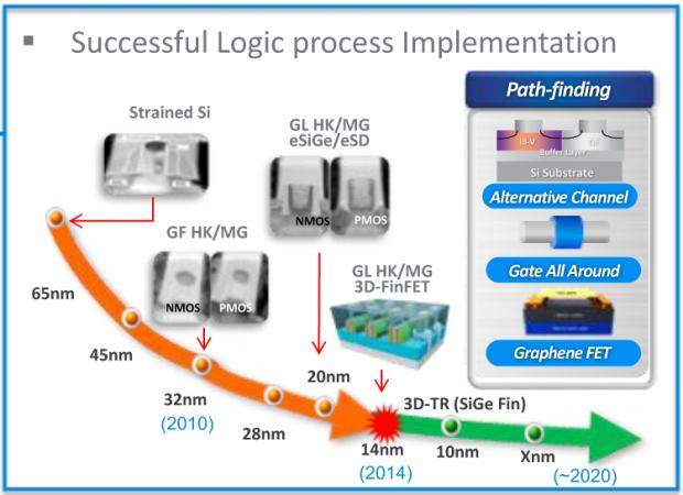 Gemeinsamer 14-nm-FinFET-Prozess von Globalfoundries und Samsung