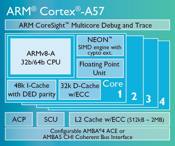 Smartphone-Prozessoren: Krieg der Kerne - Cortex A57 (Bild: ARM)