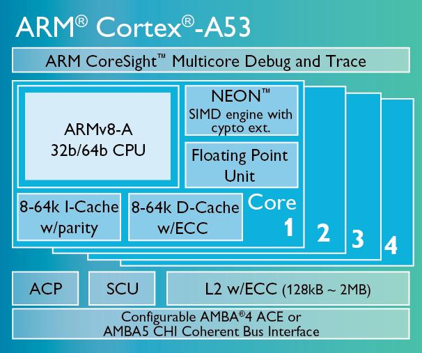 Smartphone-Prozessoren: Krieg der Kerne - Cortex A53 (Bild: ARM)