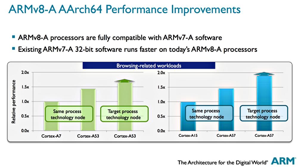 Smartphone-Prozessoren: Krieg der Kerne - IPC- und Prozess-Vorteil bei Cortex A57/A53 (Bild: ARM)