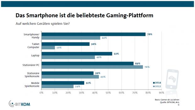 Spielen auf Smartphones und Tablets gewinnt an Bedeutung. (Bild: Bitkom)