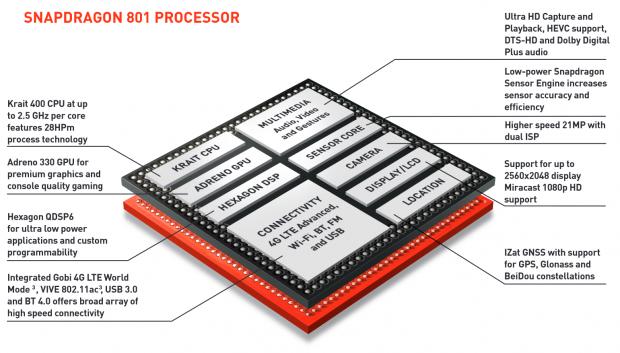 SoC-Überblick am Beispiel eines Snapdragon 801 (Bild: Qualcomm)
