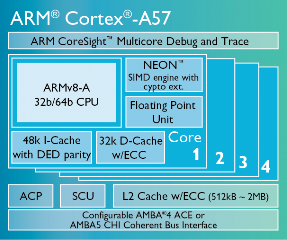 Cortex A57 (Bild: ARM)