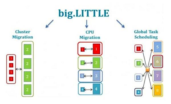 Die drei big.LITTLE-Modelle (Bild: ARM)