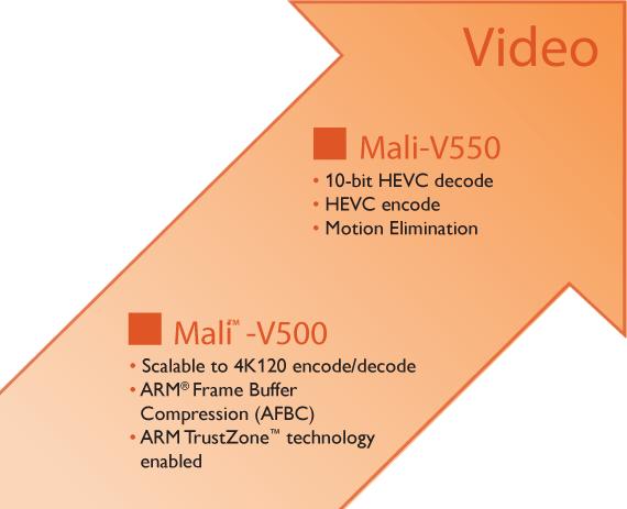 Vergleich der Mali-Videoprozessoren V550 und V500 (Bild: ARM)