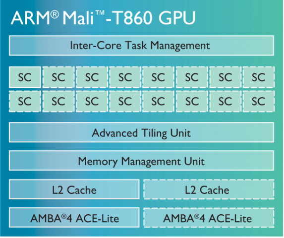 Grafikeinheit Mali T860 (Bild: ARM)