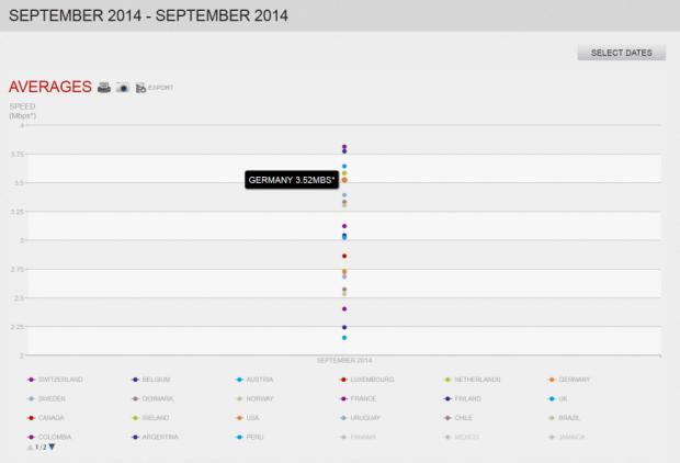 Weltweit liegt Deutschland auf Platz 5 ... (Screenshot: Golem.de)