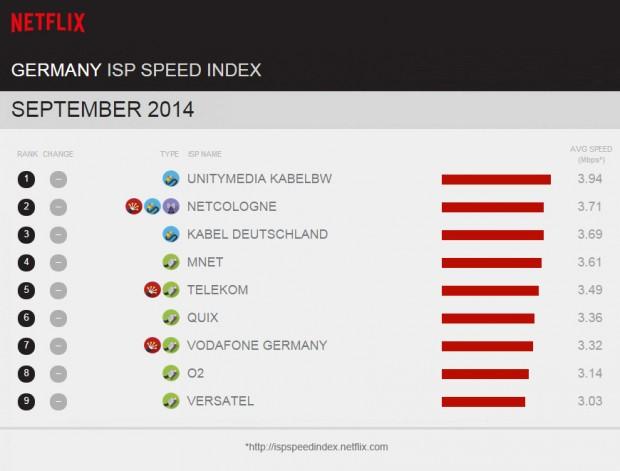 ... weil kein Provider mit Netflix im Schnitt über 4 MBit/s liefert... (Screenshot: Golem.de)