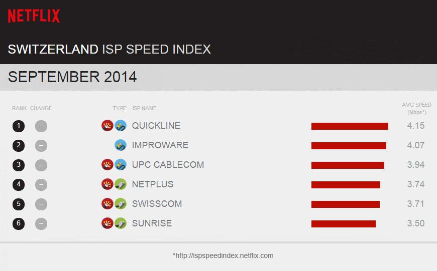 Netflix-Statistik: Die Schweiz streamt am schnellsten - ... was in der Schweiz gleich zwei Unternehmen schaffen... (Screenshot: Golem.de)