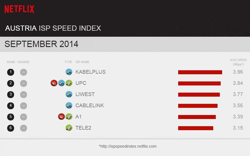 Netflix-Statistik: Die Schweiz streamt am schnellsten -