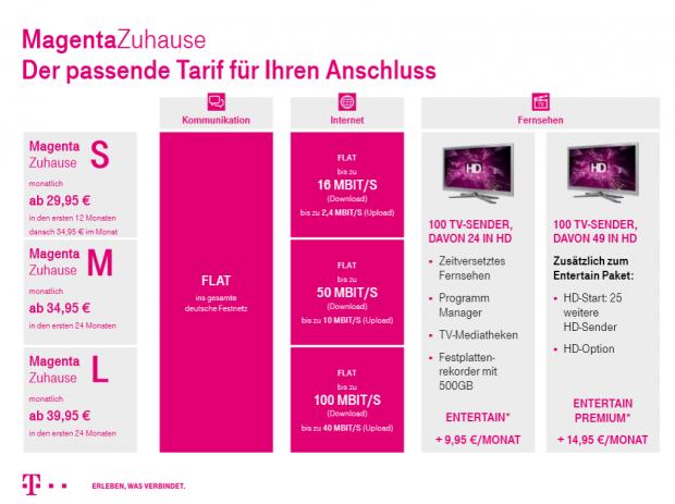 Die neuen Tarife der Telekom im Überblick (Bild: Telekom)