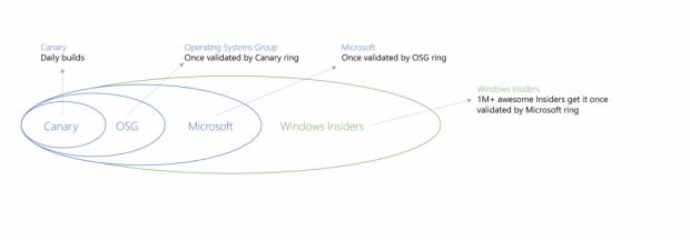 Bisher wurden Builds in diesen Stufen verteilt ... (Bild: Microsoft)