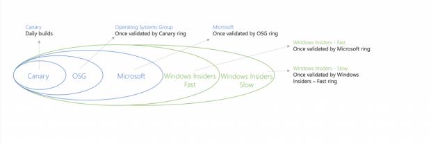 """... mit """"Fast"""" kommt eine neue hinzu. (Bild: Microsoft)"""