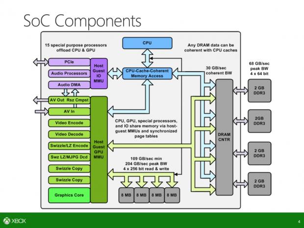 Blockdiagramm des SoC der Xbox One (Bild: Microsoft)