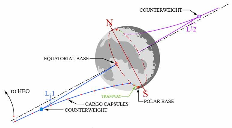 Spacelift: Der Fahrstuhl zu den Sternen -