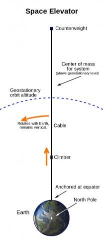 Das Konzept eines Weltraumaufzugs: Das 100.000 km lange Seil wird von einem Gegengewicht straff gehalten. (Bild: Skyway, en.wikipedia/ CC BY-SA 1.0)