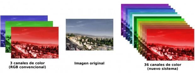 Zum Vergleich: Ein herkömmlicher Sensor zerlegt ein Bild in drei Farbkanäle (links), der neue Sensor in 36 (rechts). (Bild: Universität Granada)