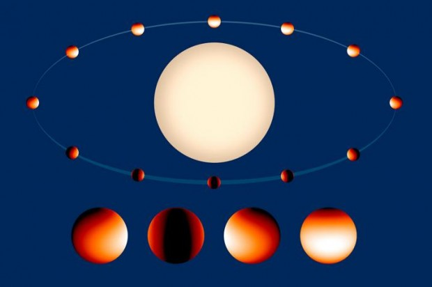 Temperaturkarte des Exoplaneten Wasp-43b: Am heißesten ist es in der weißen Region auf der Tagseite. Dort herrschen etwa 1.500 Grad. auf der Nachtseite (dunkel) ist es mit etwa 500 Grad deutlich kälter. (Bild: Nasa, Esa, Z. Levay/STScI)