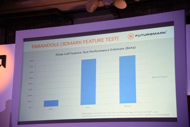 In Betas von API und Programm sind Mantle und DirectX 12 gleich schnell. (Bild: AMD)