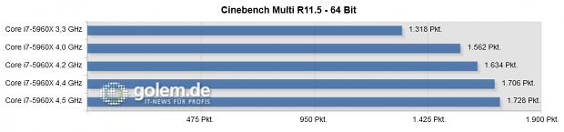 30 Prozent mehr Rechenleistung sind machbar. (64 GByte RAM, Radeon 6450, 1000-Watt-Netzteil)