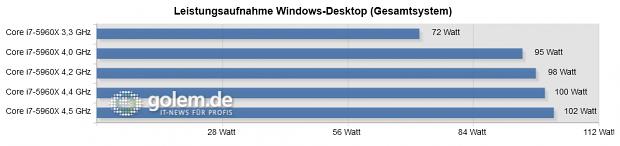Ohne C1E auch ohne Last mehr Energie. (64 GByte RAM, Radeon 6450, 1000-Watt-Netzteil)