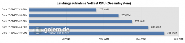 Die Leistungsaufnahme verdoppelt sich. (64 GByte RAM, Radeon 6450, 1000-Watt-Netzteil)