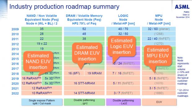 Für große Chips wird EUV erst bei 7 nm eingesetzt. (Bild: ASML)