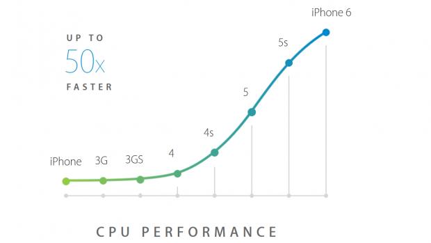Geschwindigkeitssteigerungen der CPU-Kerne (Bild: Apple)