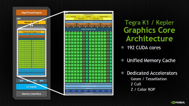 Blockdiagramm des Kepler-192 (Bild: Nvidia)