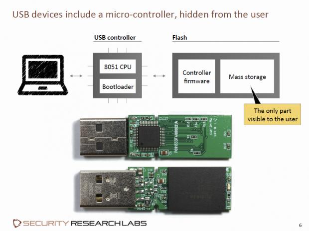 Weil die Firmware für das OS nicht sichtbar ist, ... (Folie: Karten Nohl/Screenshot: Golem.de)