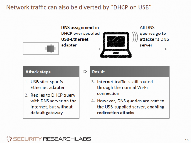 DNS-Abfragen werden umgeleitet, nicht der ganze Traffic. (Folie: Karten Nohl/Screenshot: Golem.de)