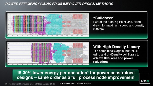 High Density Library (Bild: AMD)