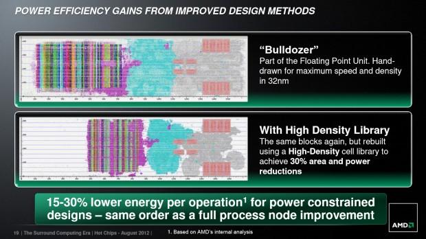 High Density Library (Bild: AMD)