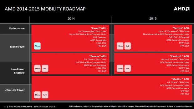 Roadmap mit Carrizo (Bild: AMD)