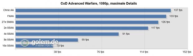 Sapphire Radeon R9 290X Tri-X, Core i7-3770K, 16 GByte DDR3, Windows 8.1.1 x64, Catalyst 14.9.2 Beta (HQ)