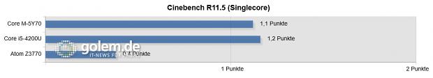 Windows 8.1 (64 Bit bei Core, 32 Bit bei Atom), Intel-Grafiktreiber 10.18.10.3960 (Screenshot: Golem.de)
