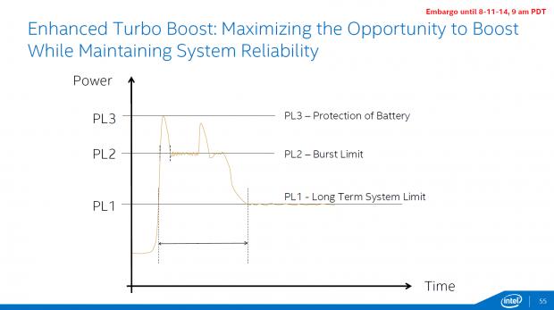 Der voll Turbo ist nur sehr kurz aktiv (Bild: Intel)