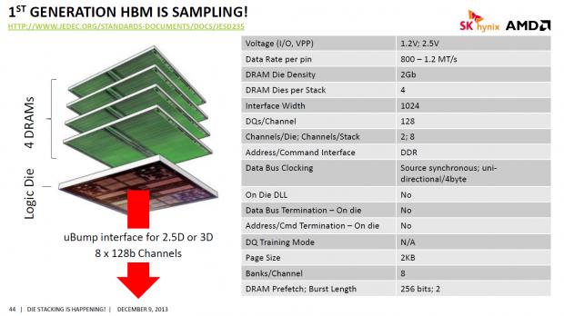 HBM besteht aus gestapelten Chips (Bild: Hynix)