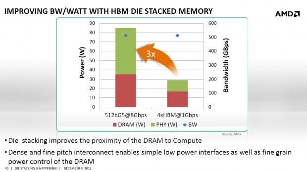 HBM soll bei gleichem Durchsatz deutlich sparsamer sein als GDDR5 (Bild: Hynix)