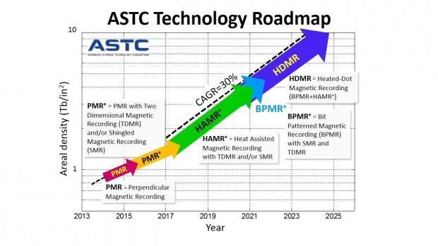 Roadmap für Festplatten der nächsten zehn Jahre (Bild: ASTC)